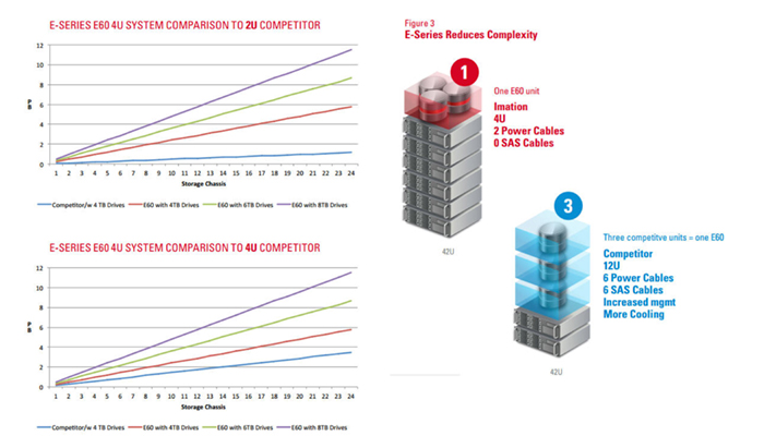 Nexsan E-Series Reduces