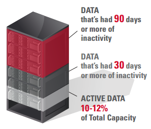 Archives, Backups...And Data Loss