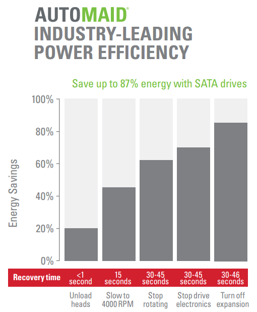 AutoMAID Industry-Leading Power Efficiency