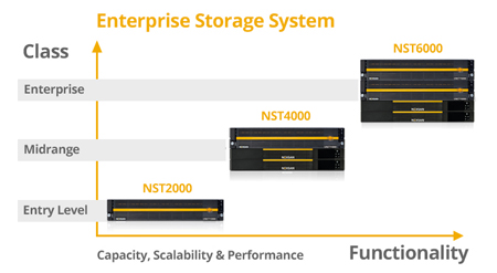 Surprisingly Powerful Scalable Storage