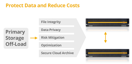 Guarantee Archive Data Integrity